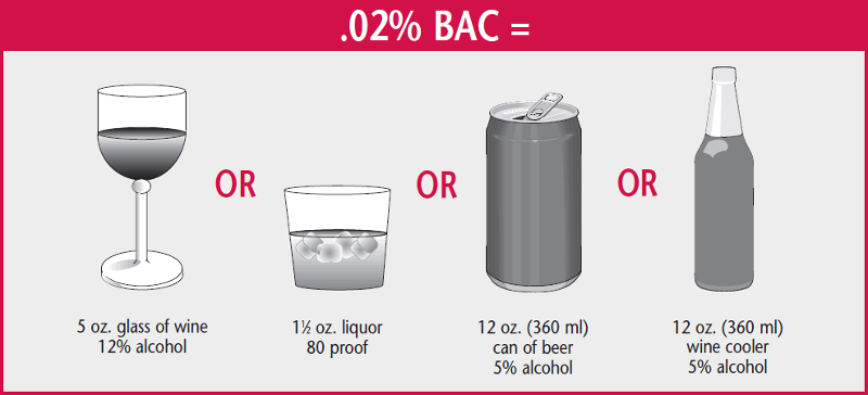 Legal Amount You Can Drink Drive