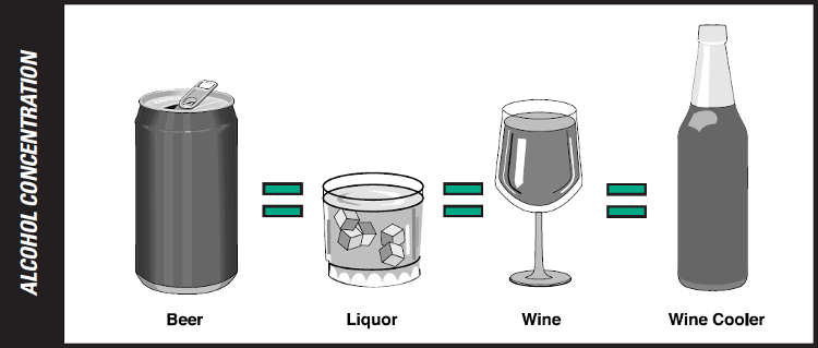 alcohol concentration