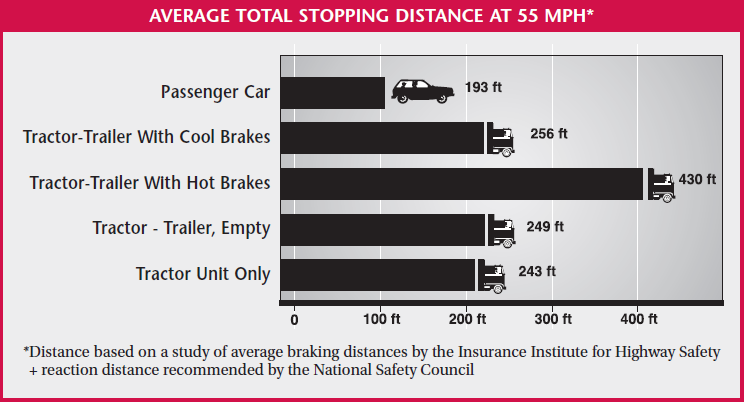 Average stopping distance at 55 mph
